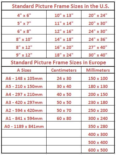Standard Picture Frame Sizes Chart of the U.S. and Europe